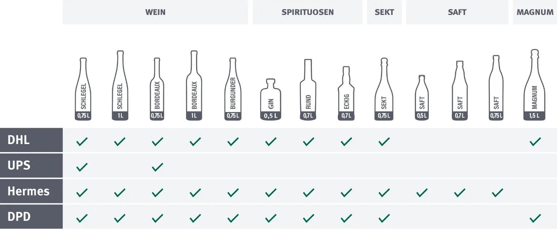 PTZ Weinkartons